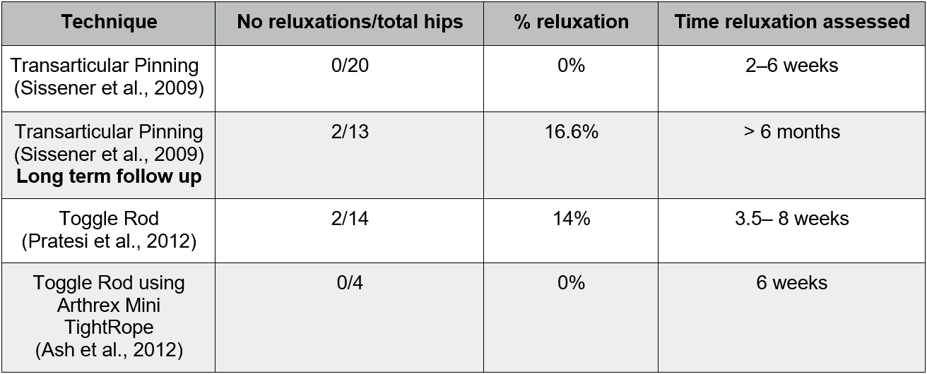 Reluxation rates and assessment times for the 3 studies