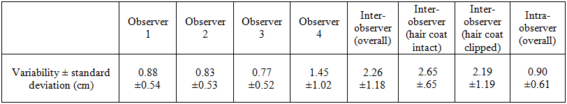 Inter- and intra-observer variability