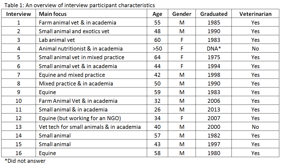An overview of interview participant characteristics